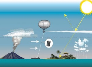 A schematic of stratospheric aerosol injection climate engineering. Image by Hugh Hunt, Creative Commons Attribution-ShareAlike 3.0 Unported.